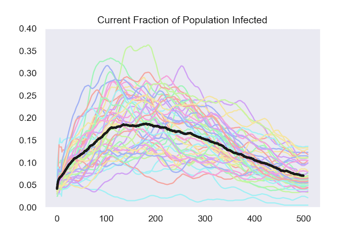 current franction of population infected grafic